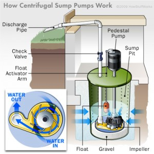 Colorado Springs Sump Pumps